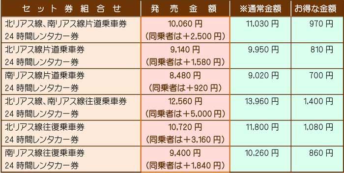 ホームページ三陸鉄道レンタカー企画きっぷ-(1)-2